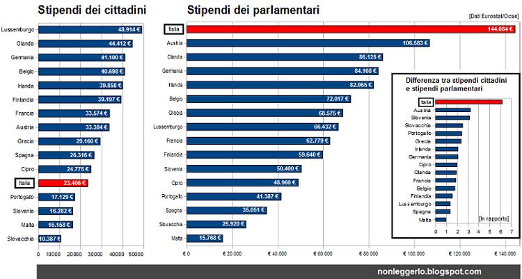 stipendi-parlamentari-e-cittadini